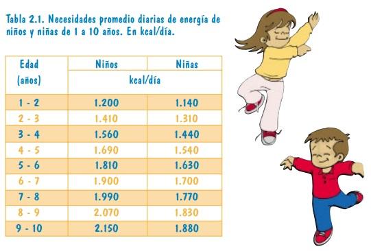 Necesidades promedio diarias de energía de niños y niñas de 1 a 10 años. En kcal/día.