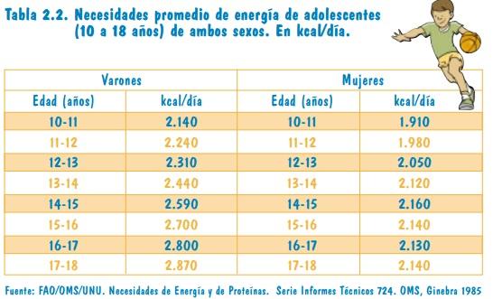 Necesidades promedio de energía de adolescentes (10 a 18 años) de ambos sexos. En kcal/día.